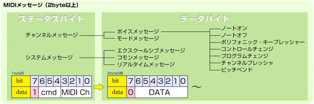 midi_triger_status_and_data