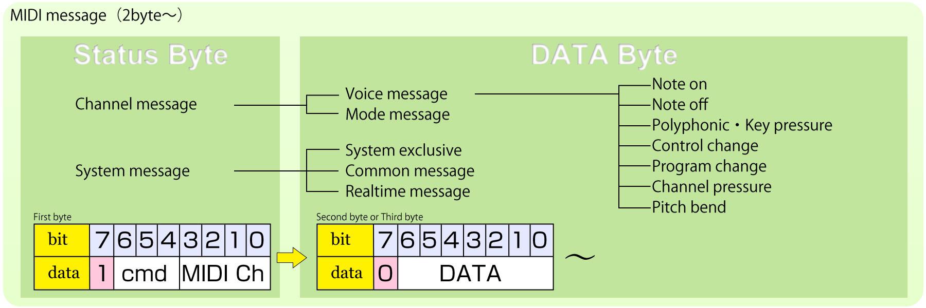 midi_triger_status_and_data_en